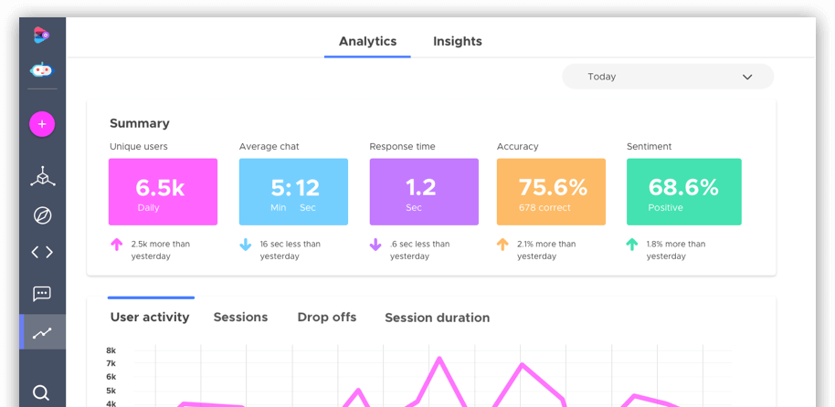 Track your Chatbot Analytics