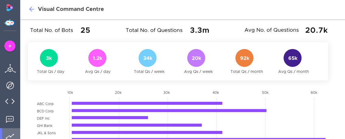 Conversational Chatbot Analytics